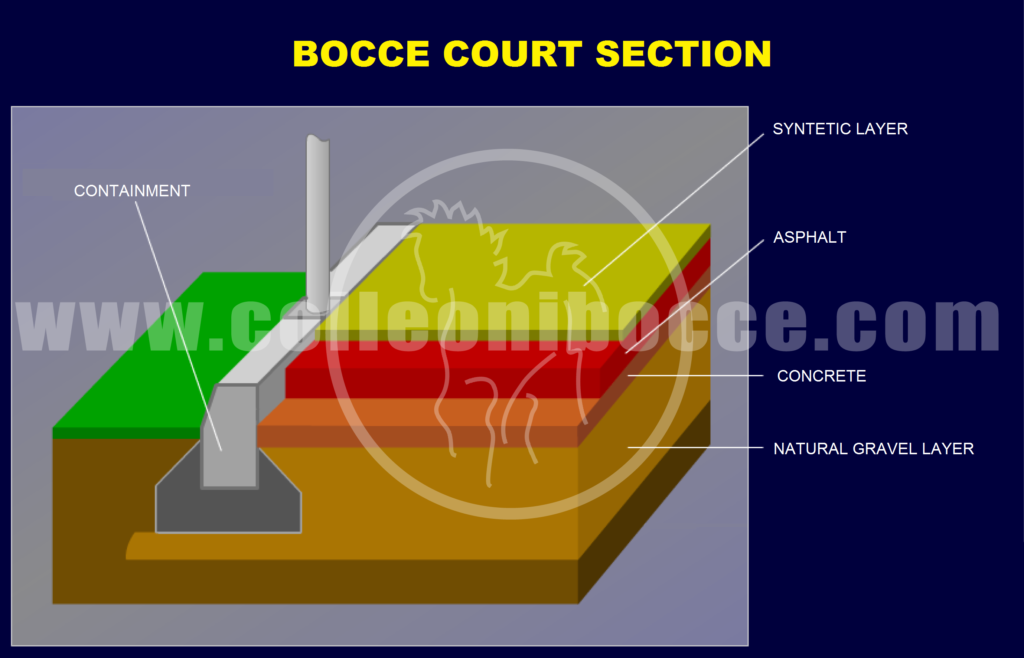 Stratigrafy bocce court section